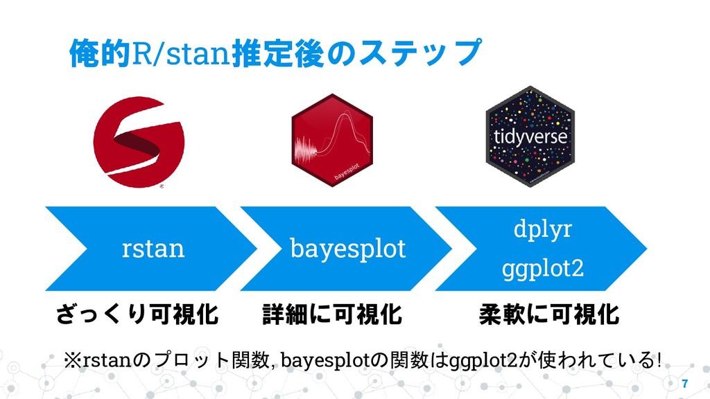 俺的R/stan推定後のステップ 7 rstan bayesplot dplyr ggplot...