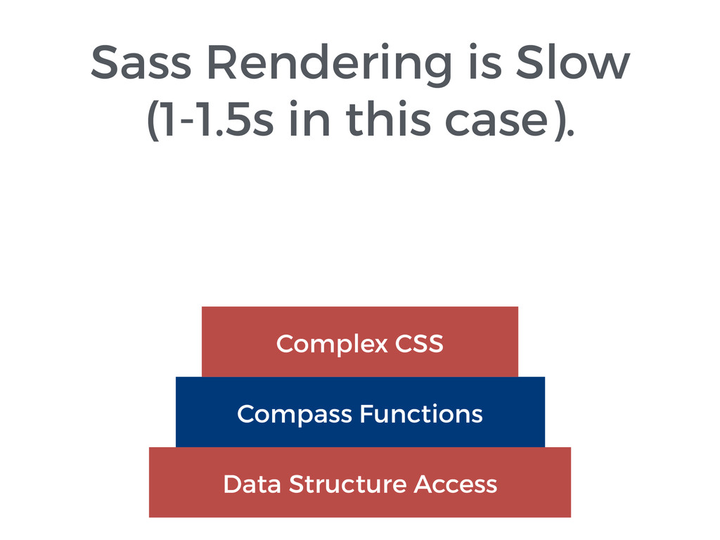 Sass Rendering is Slow (1-1.5s in this case). D...
