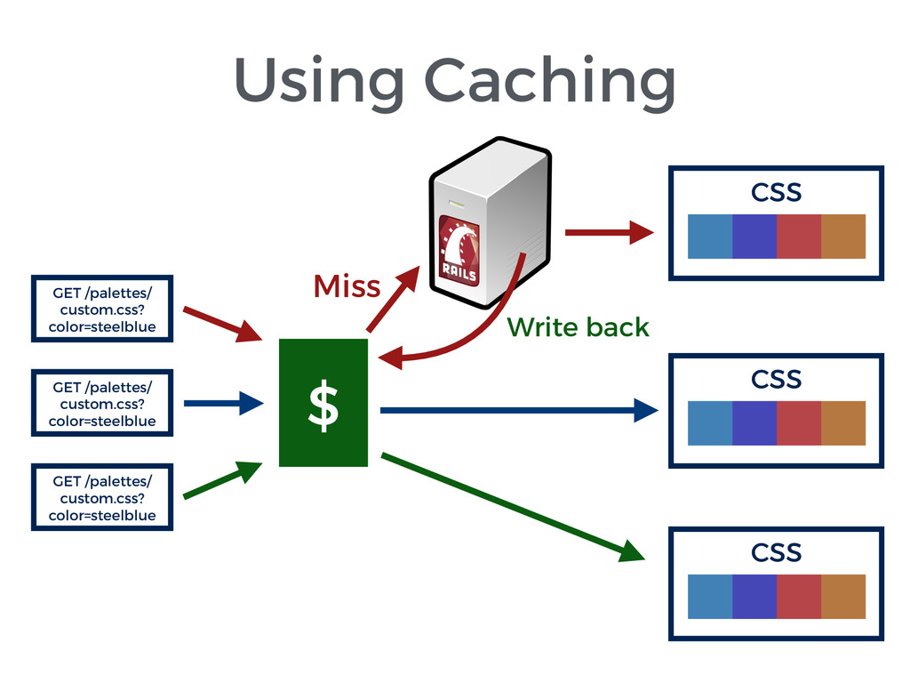 Using Caching GET /palettes/ custom.css? color=...