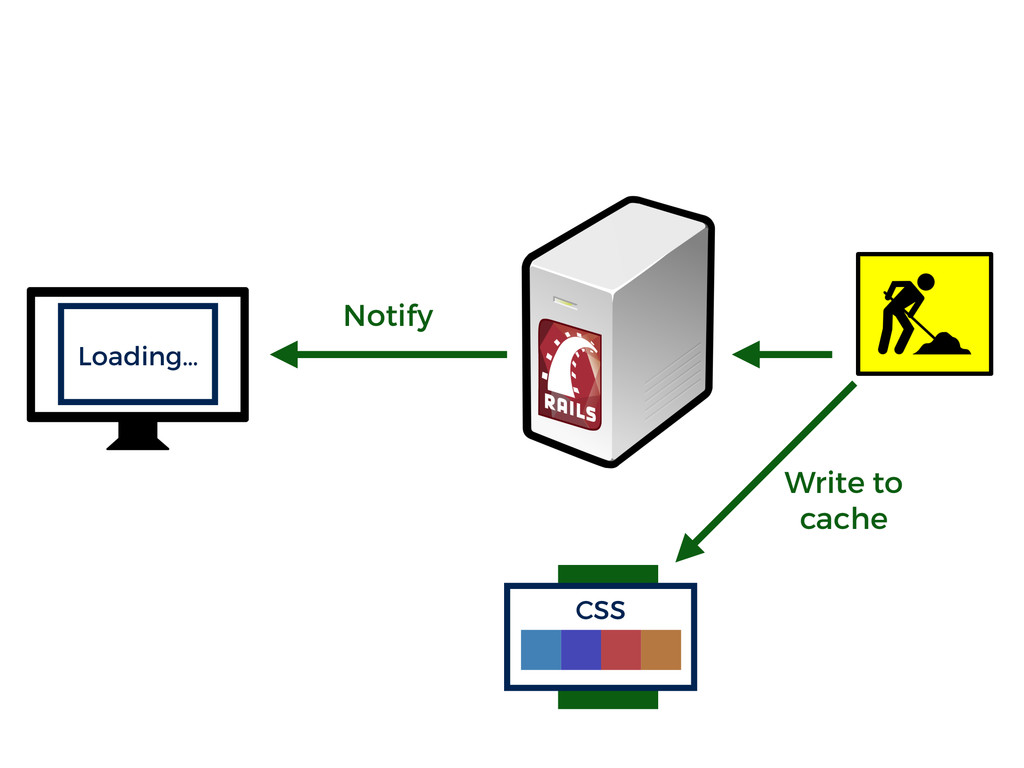 $ Write to cache Notify CSS Loading…