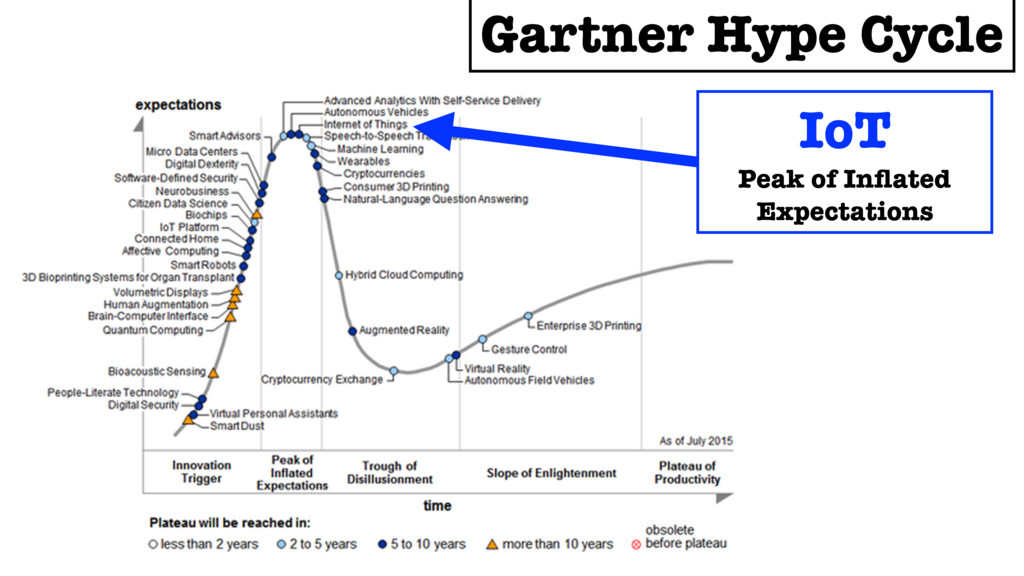 Gartner Hype Cycle IoT Peak of Inflated Expectat...