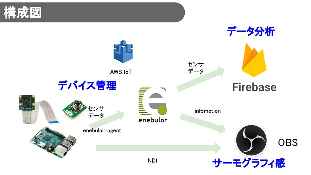 構成図 NDI infomotion デバイス管理 データ分析 OBS センサ データ センサ...