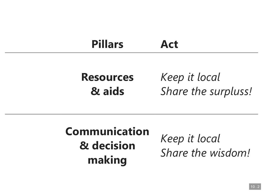 Pillars Pillars Act Act Resources Resources & a...