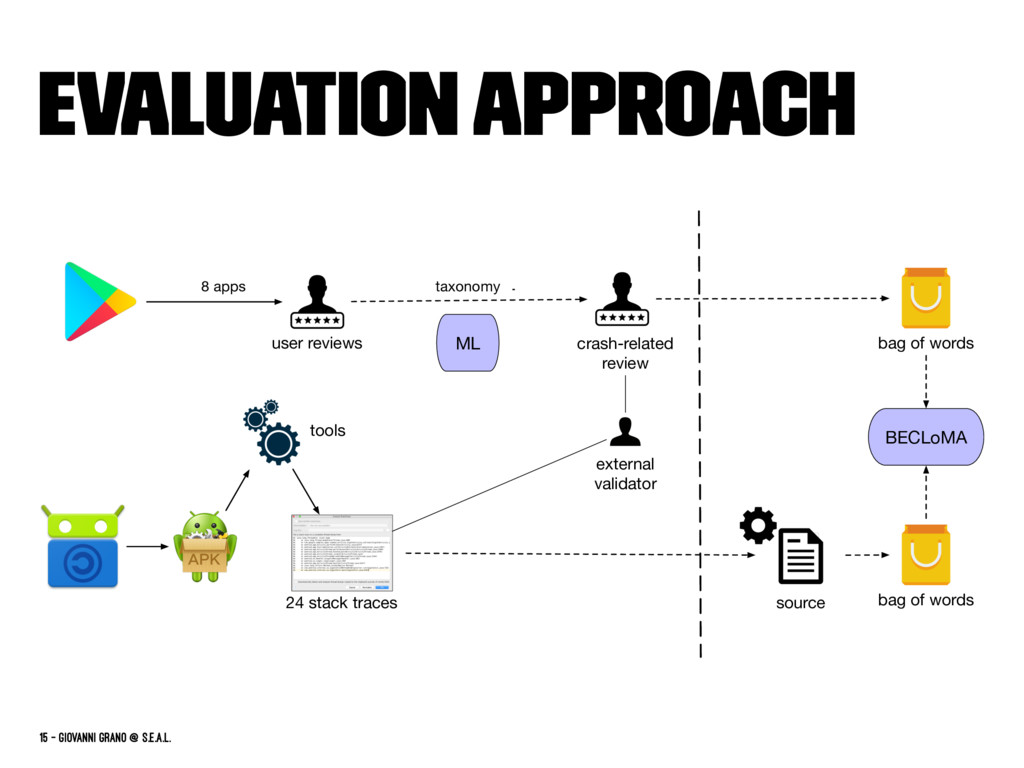 Evaluation Approach ML 24 stack traces user rev...