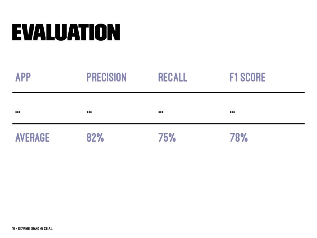 Evaluation App Precision Recall F1 Score ... .....