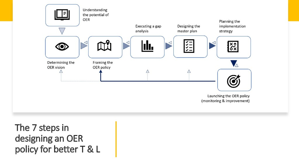 The 7 steps in designing an OER policy for bett...