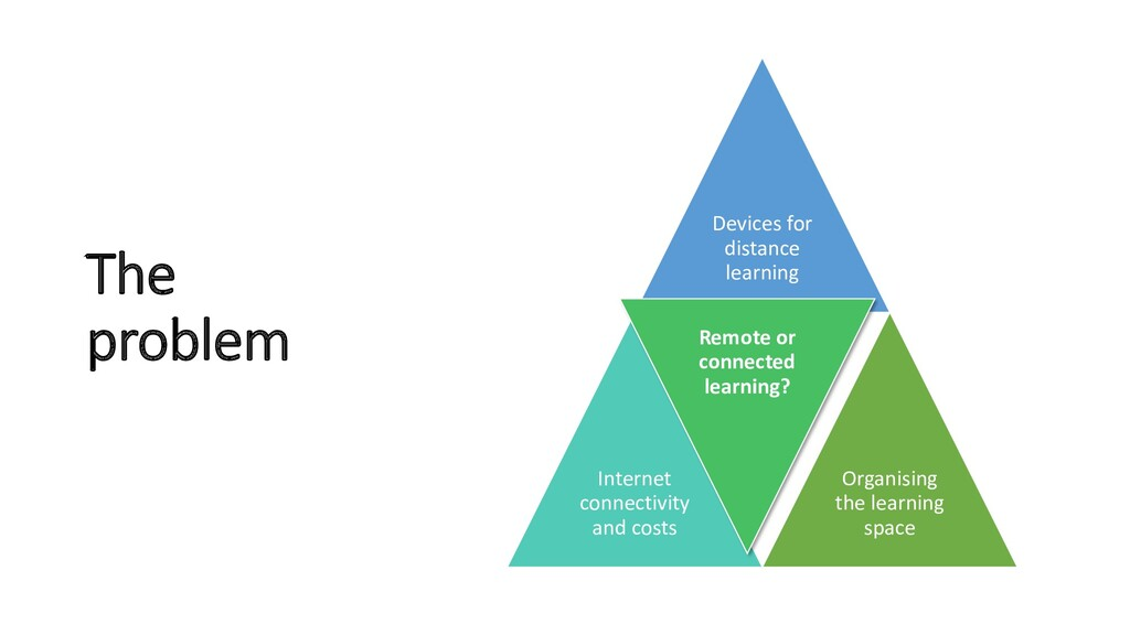 The problem Devices for distance learning Inter...