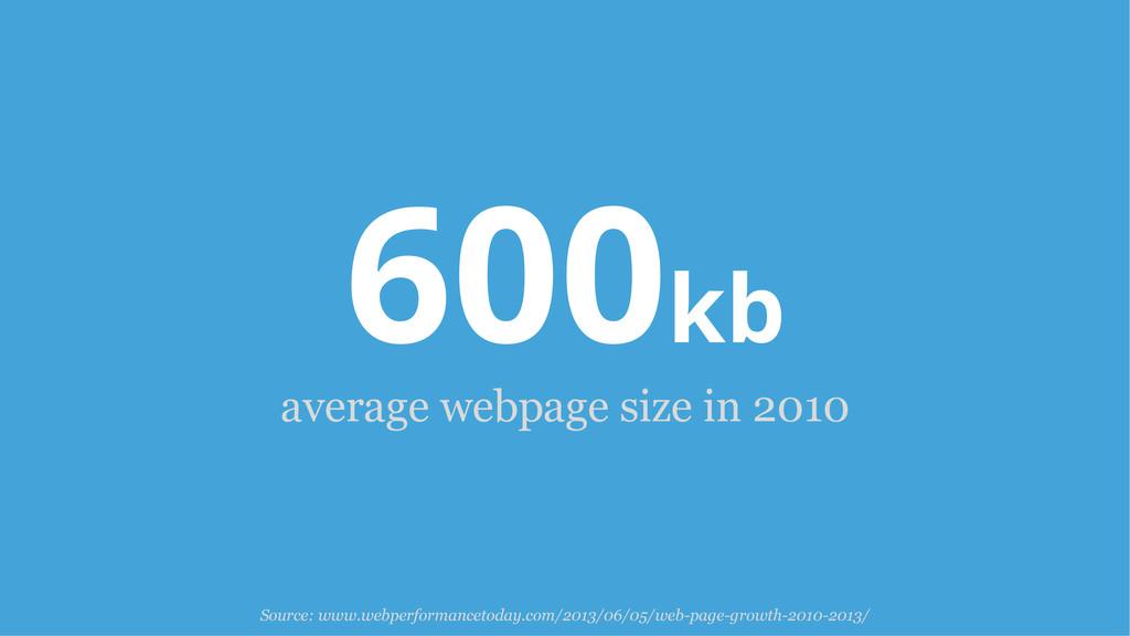 600kb average webpage size in 2010 Source: www....