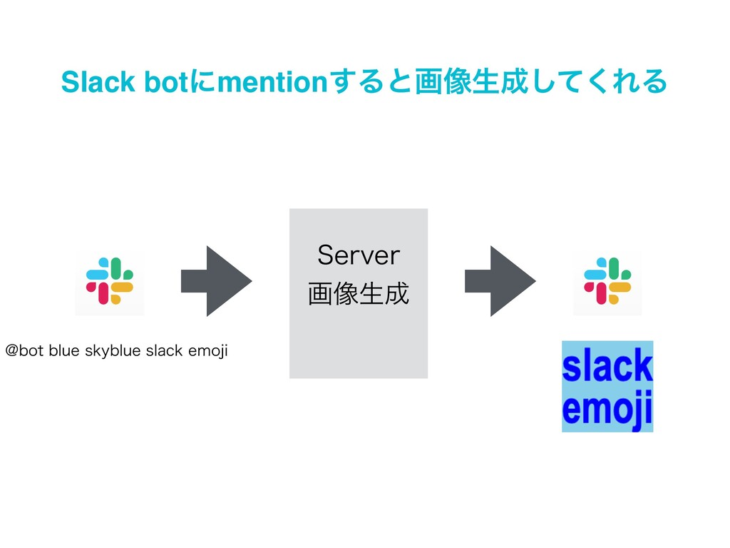 Slack botʹmention͢Δͱը૾ੜͯ͘͠ΕΔ 4FSWFS ը૾ੜ !CPU...