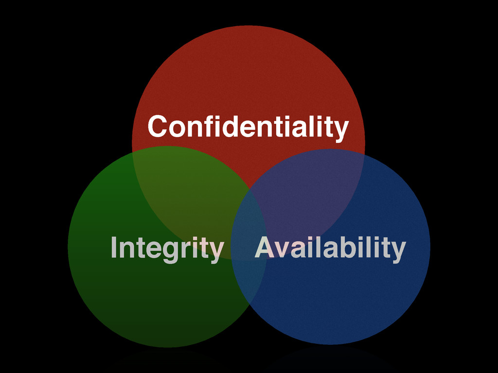 Confidentiality! Integrity Availability
