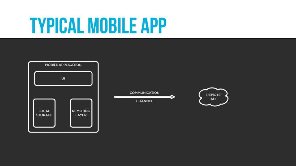 typical mobile app MOBILE APPLICATION UI LOCAL ...