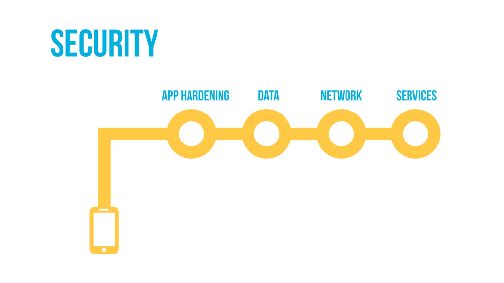 Security APP HARDENING DATA NETWORK SERVICES
