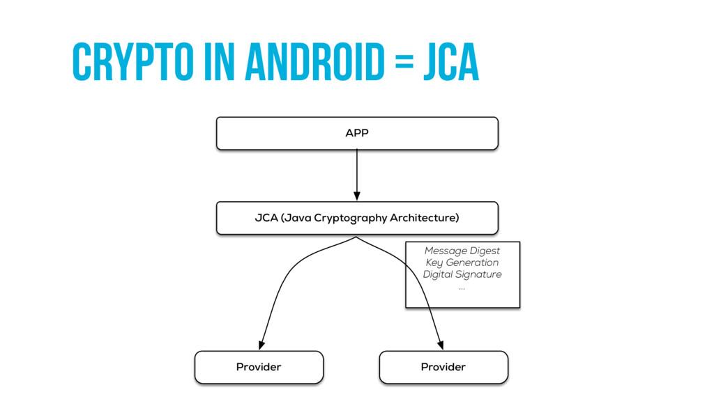 crypto in Android = JCA APP JCA (Java Cryptogra...