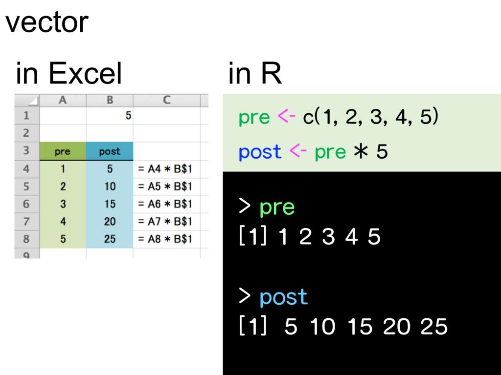 vector in R in Excel      ...