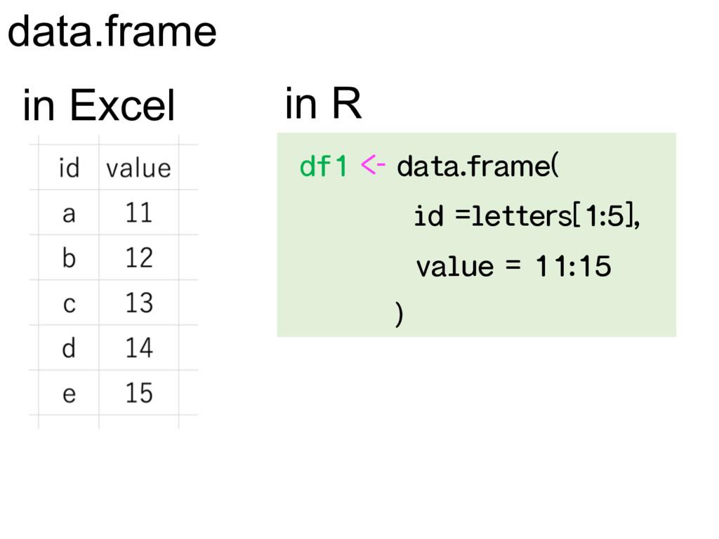 data.frame in R in Excel   ...