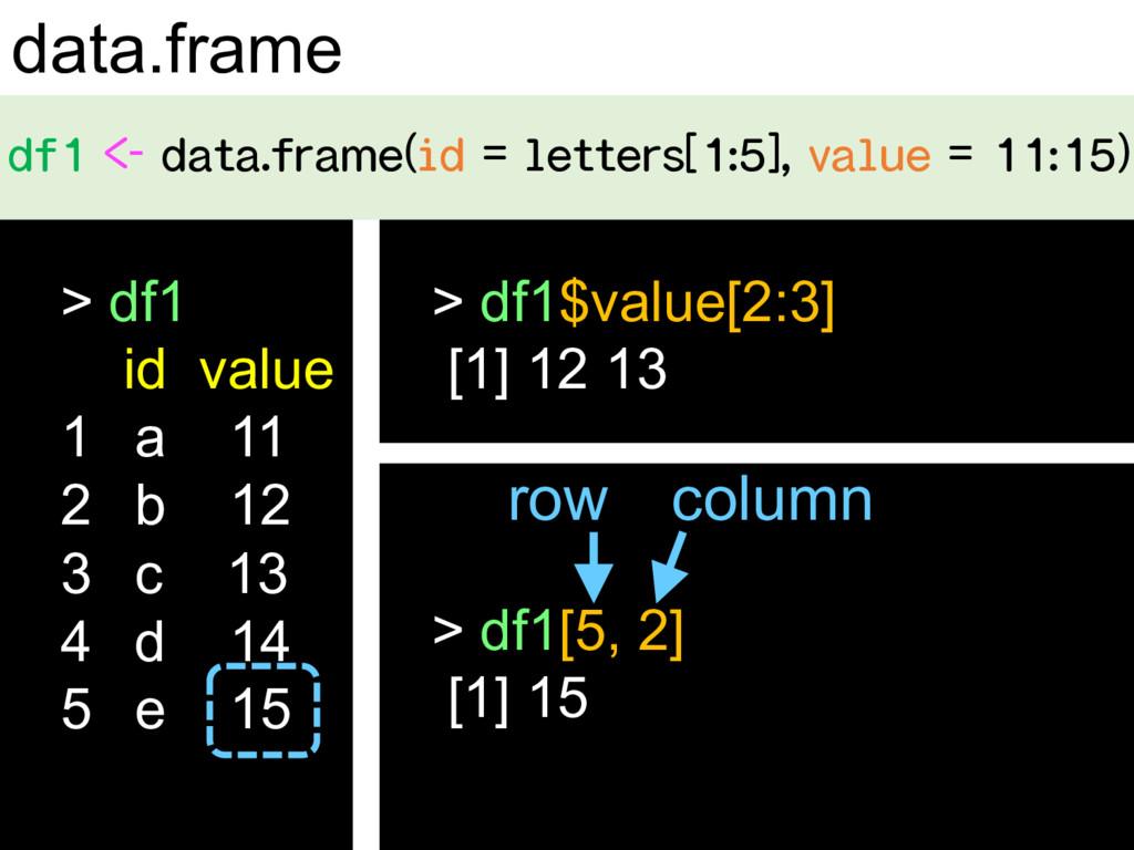 data.frame   ...