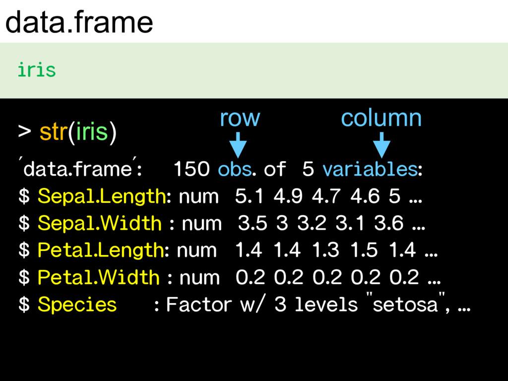 "data.frame $ > str(iris) row column $ "" "" $ ' '..."