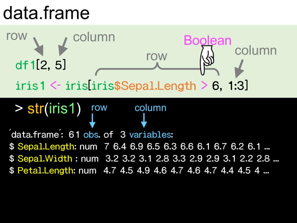 data.frame $ ' row column row column > str(iris...