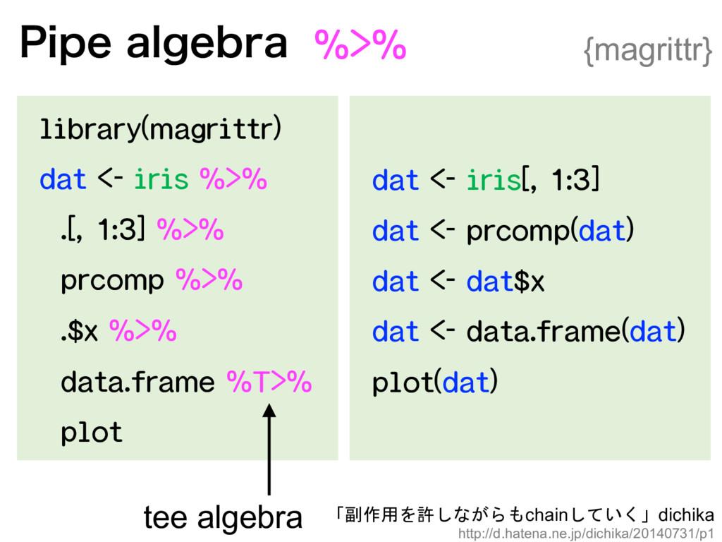 {magrittr} tee algebra   chaindic...