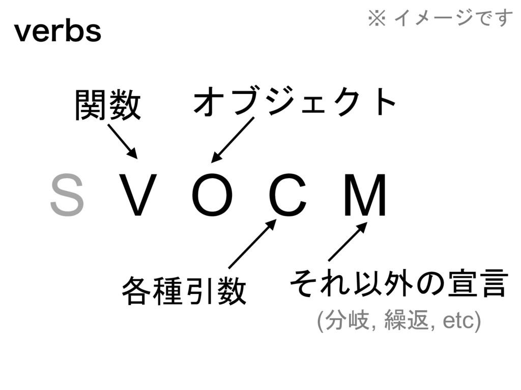 WFSCT S V O C M      (, , ...