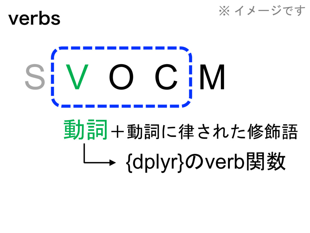 WFSCT S V O C M     {dplyr}v...