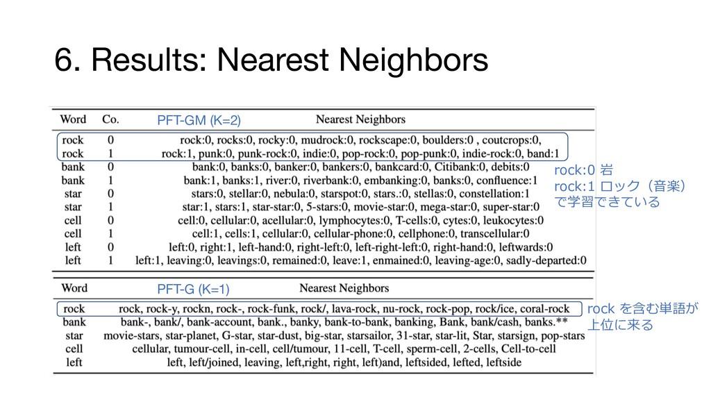 6. Results: Nearest Neighbors 1 : PFT-GM (K=2) ...