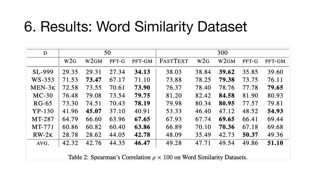 6. Results: Word Similarity Dataset