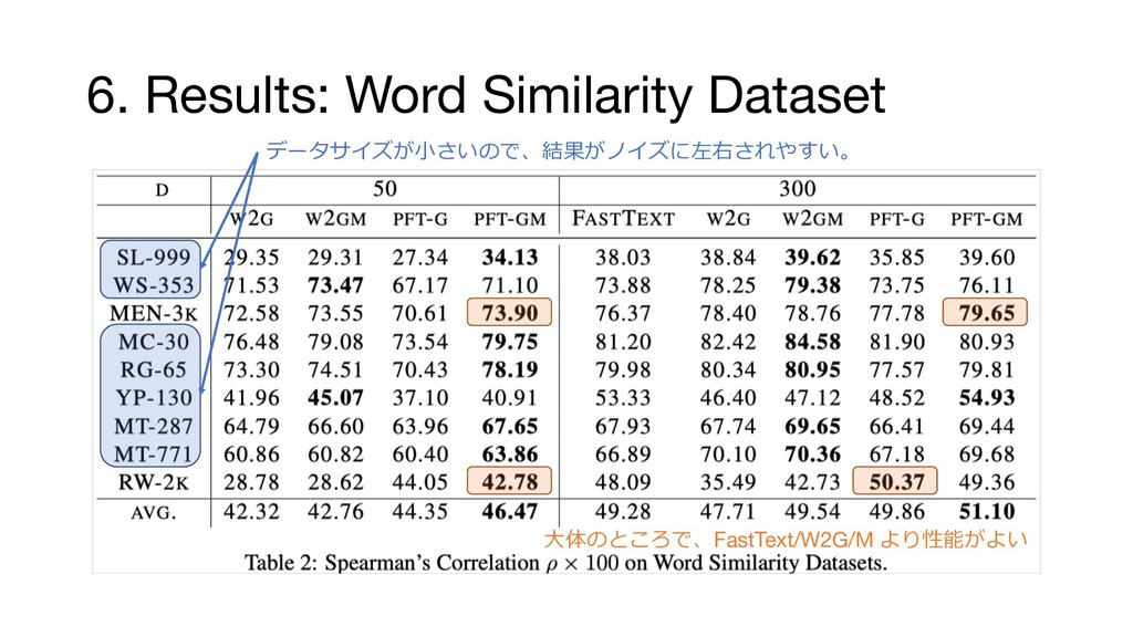 6. Results: Word Similarity Dataset ...