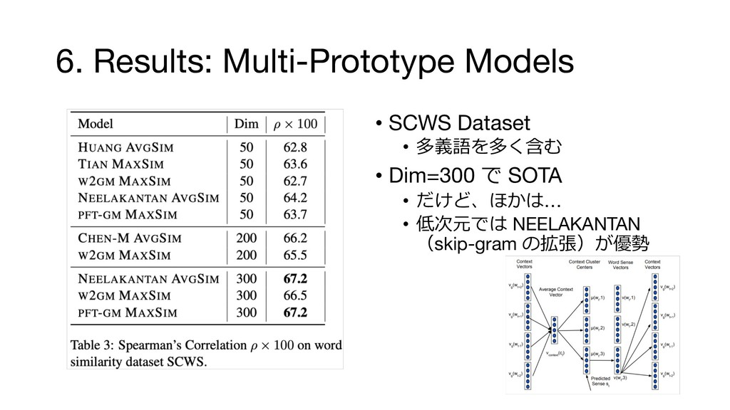 6. Results: Multi-Prototype Models • SCWS Datas...