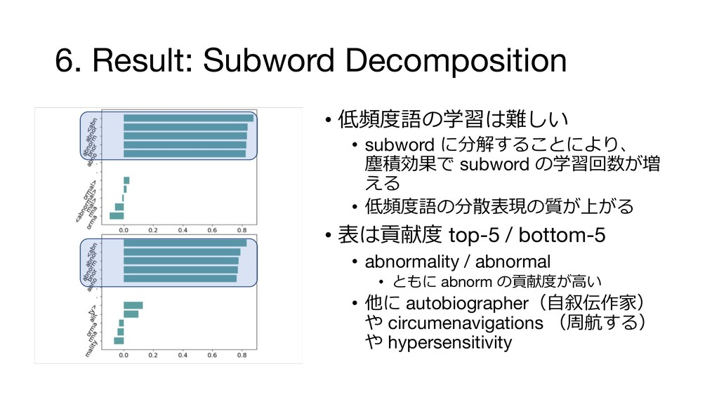 6. Result: Subword Decomposition • #1%-& ...