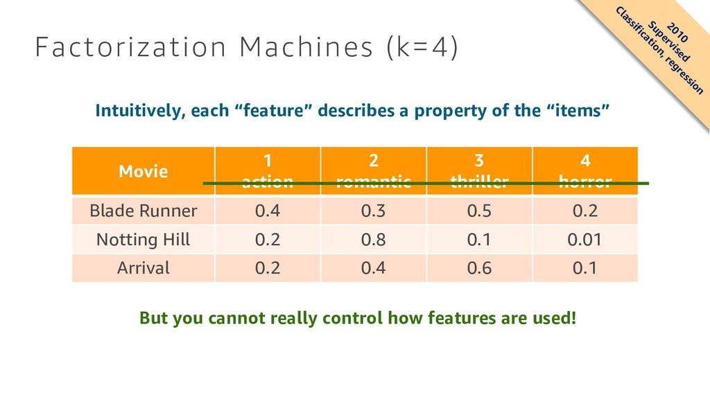 Factorization Machines (k=4) Movie 1 action 2 r...