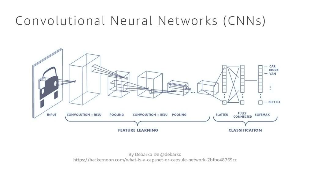 Convolutional Neural Networks (CNNs) By Debarko...