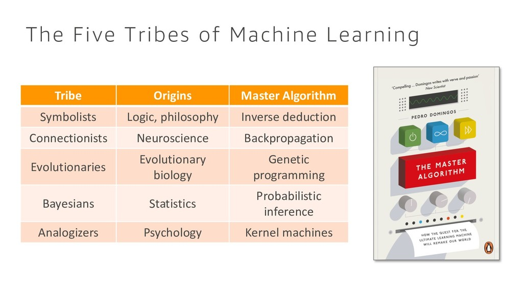 The Five Tribes of Machine Learning Tribe Origi...