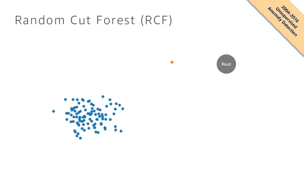 Random Cut Forest (RCF) 2004-2016 U nsupervised...
