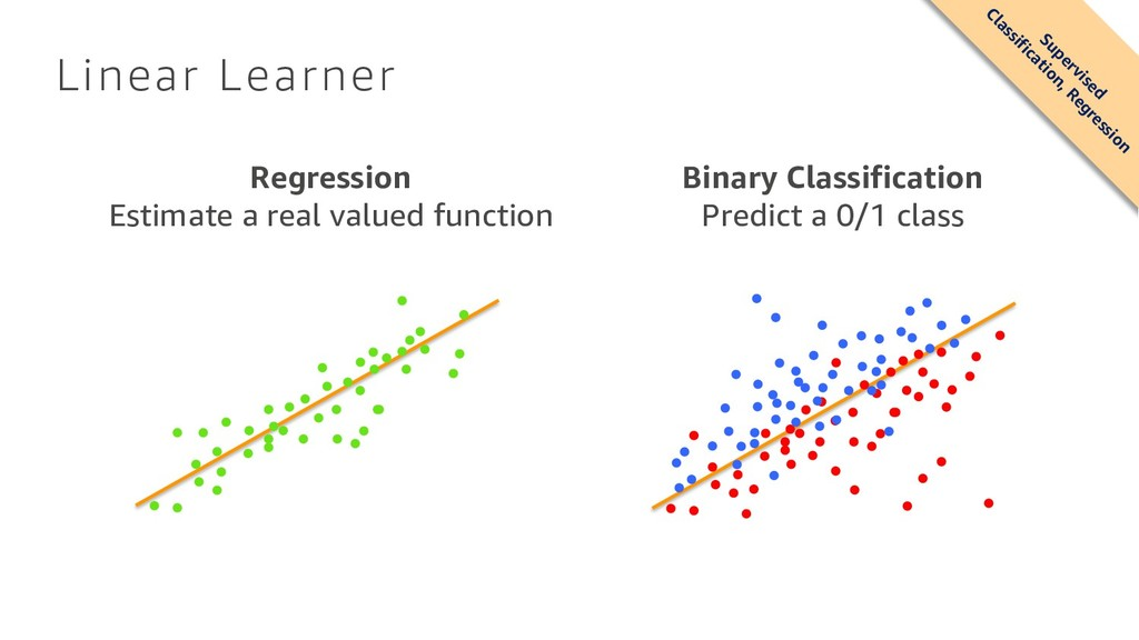 Linear Learner Regression Estimate a real value...
