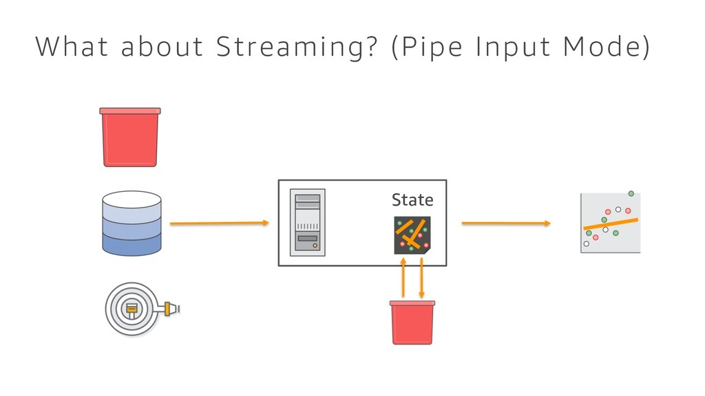 What about Streaming? (Pipe Input Mode) State