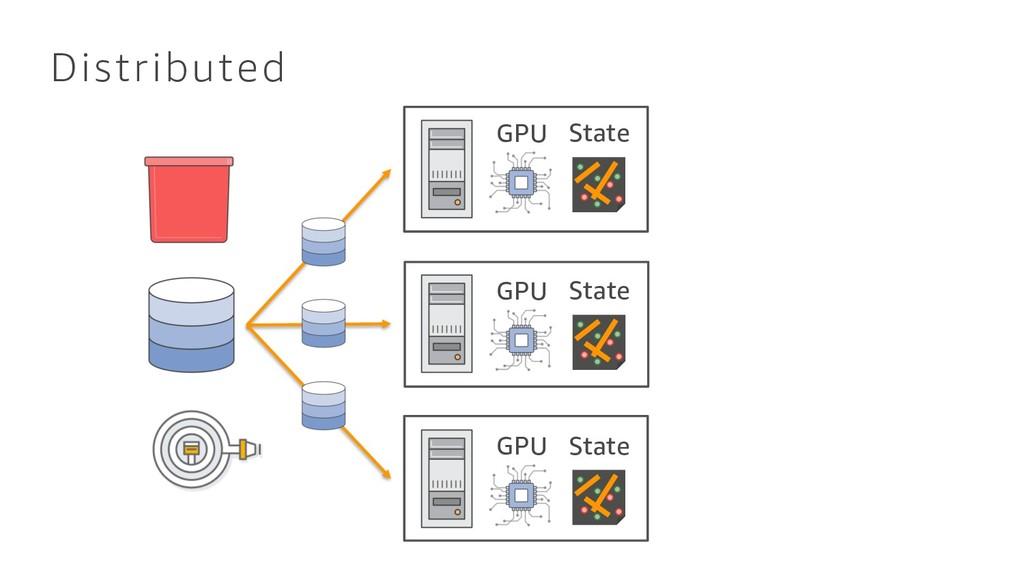Distributed GPU State GPU State GPU State