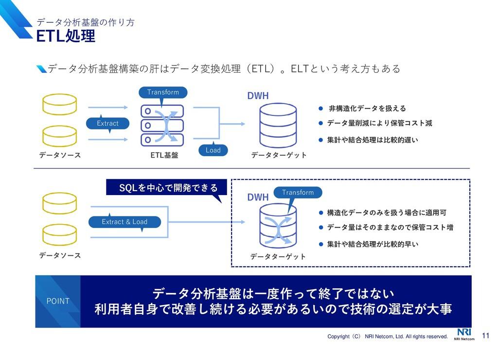 11 Copyright(C) NRI Netcom, Ltd. All rights res...
