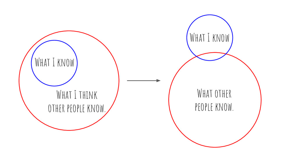 What I know What I think other people know. Wha...