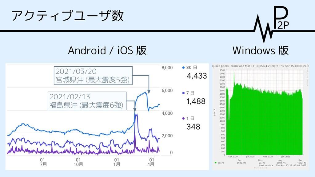アクティブユーザ数 Android / iOS 版 2021/03/20 宮城県沖 (最大震度...