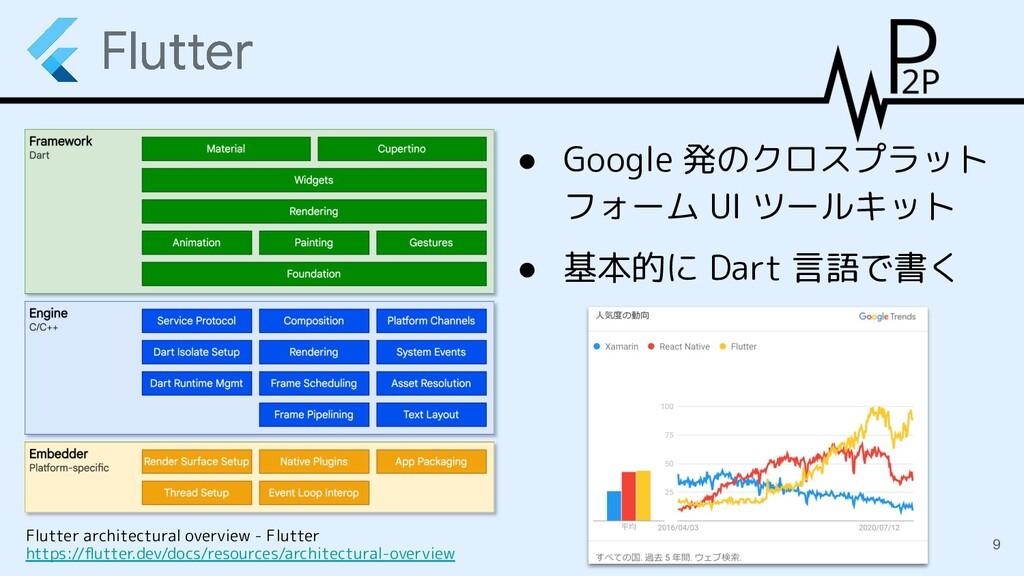 ● Google 発のクロスプラット フォーム UI ツールキット ● 基本的に Dart 言...