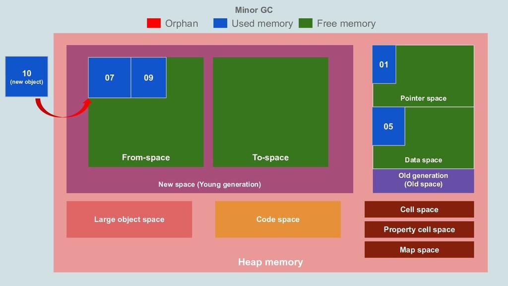 Minor GC Heap memory New space (Young generatio...