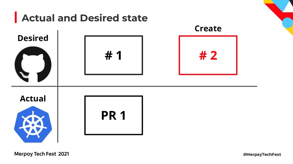 #MerpayTechFest Actual and Desired state # 1 De...