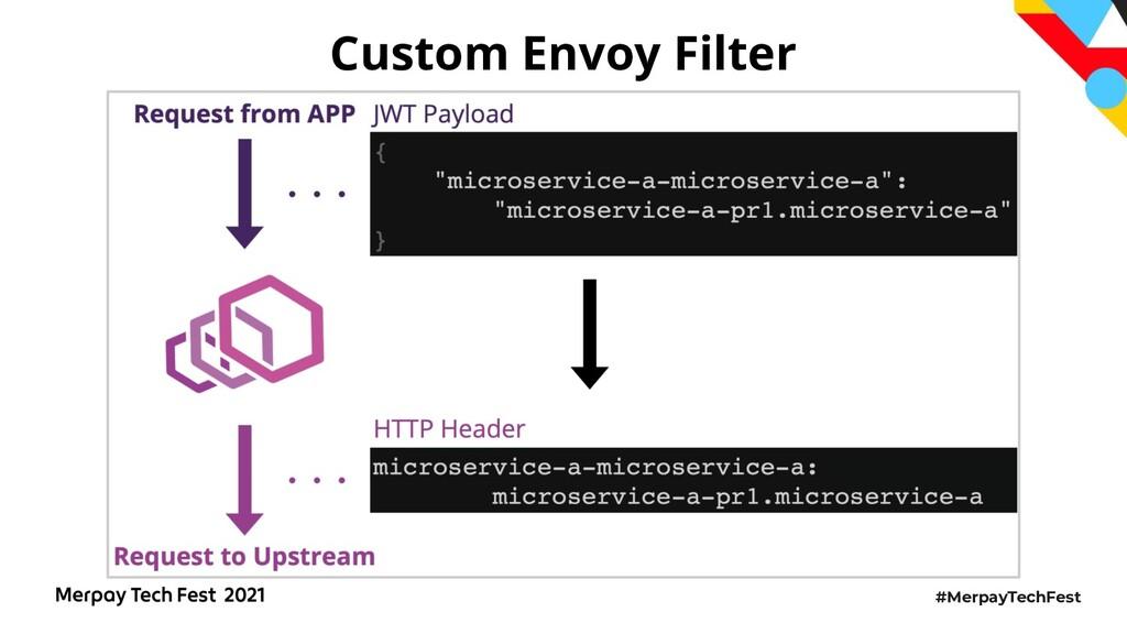 #MerpayTechFest Custom Envoy Filter