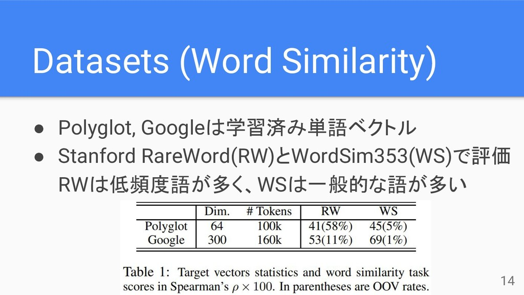 Datasets (Word Similarity) ● Polyglot, Googleは学...