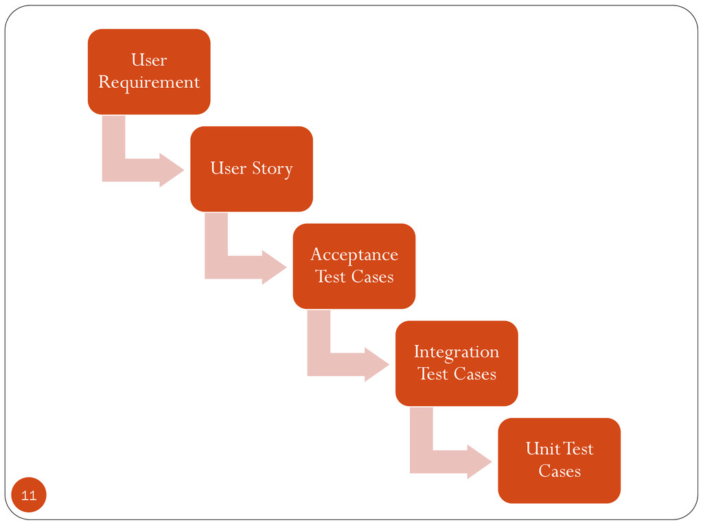 User Requirement User Story Acceptance Test Cas...