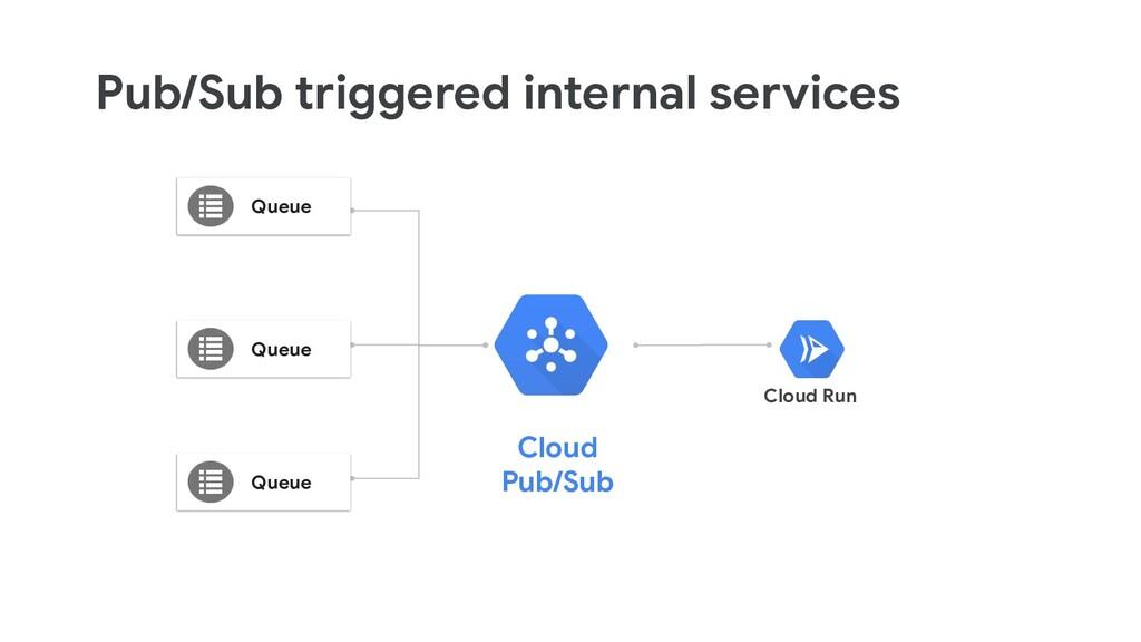 Pub/Sub triggered internal services Cloud Run C...