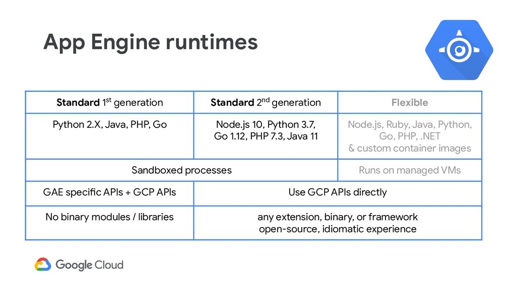 App Engine runtimes Standard 1st generation Sta...