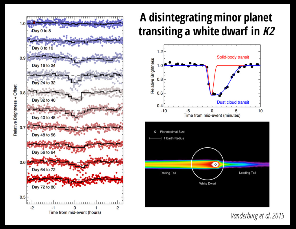 Vanderburg et al. 2015 A disintegrating minor p...