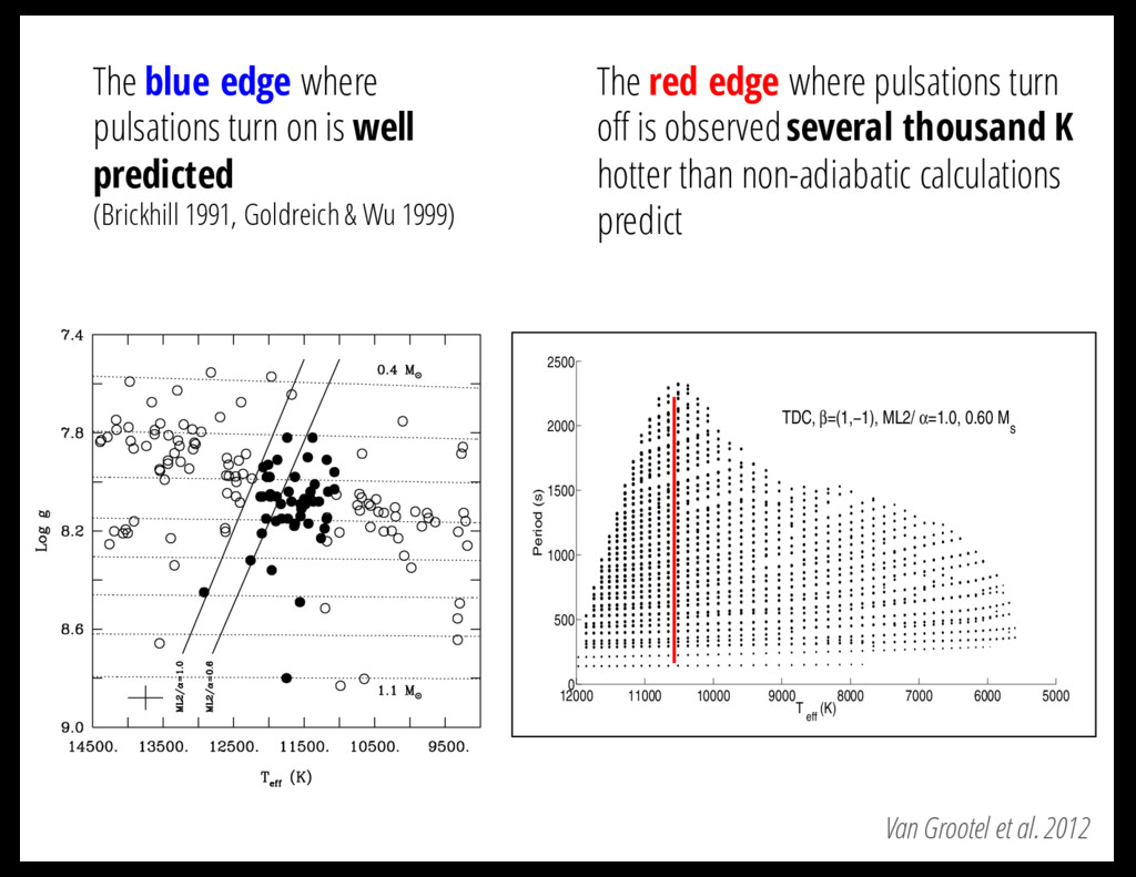 Van Grootel et al. 2012 The blue edge where pul...